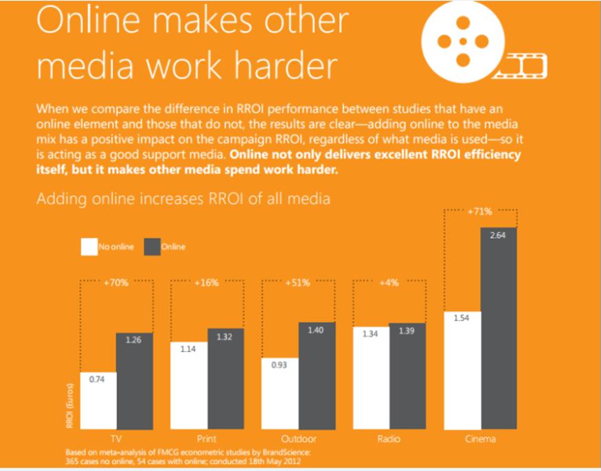 online media chart